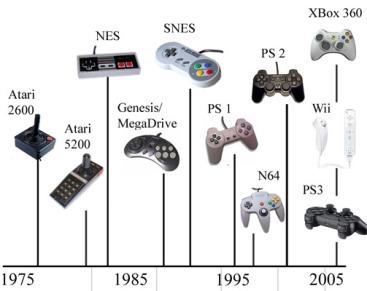 timeline videogames